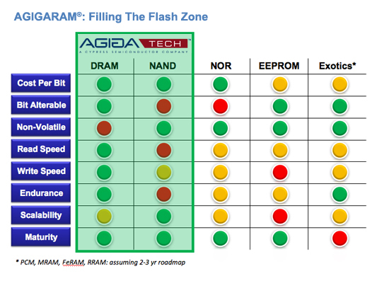 Filling the flash zone chart