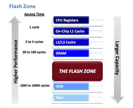 Flash zone chart